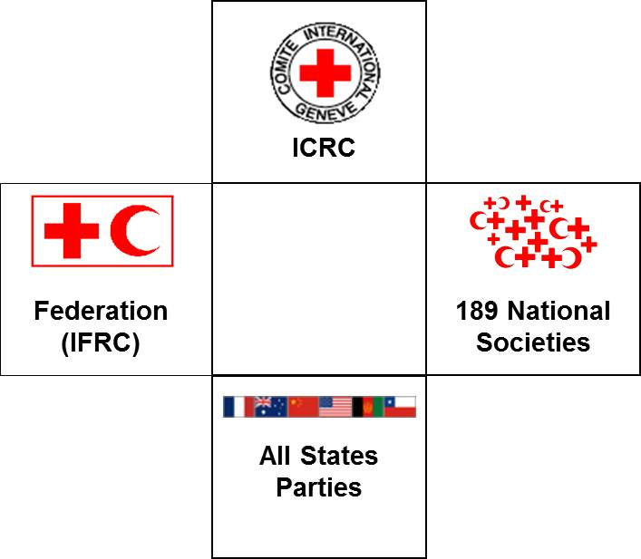 international red cross and red crescent The icrc works to protect the lives and dignity of victims of war and internal  violence and to provide them with assistance the ifrc is the largest  humanitarian.